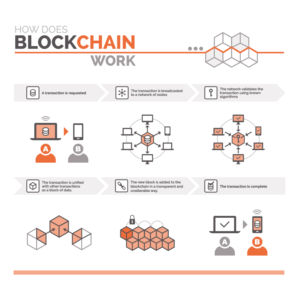 How does blockchain work? graphic