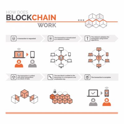 CRN News: Kilroy Blockchain CEO – 10 Things Solutions Providers Need to Know About Blockchain